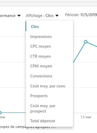 Analyser Clics et Impressions