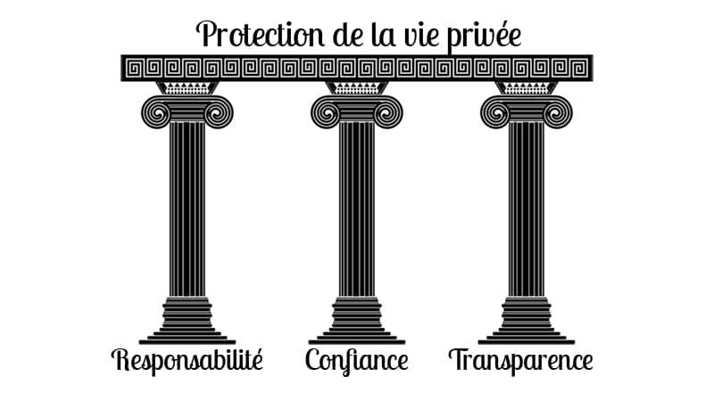 RGPD info 3 colonnes