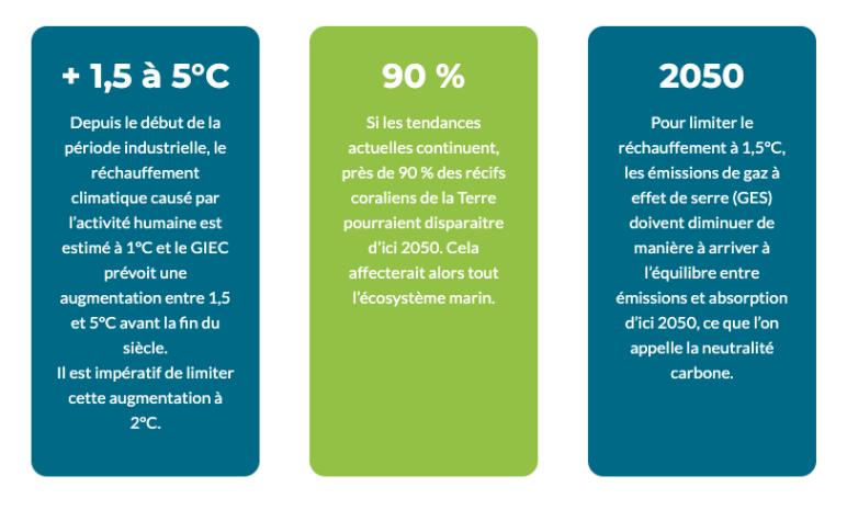 réchauffement climatique chiffres