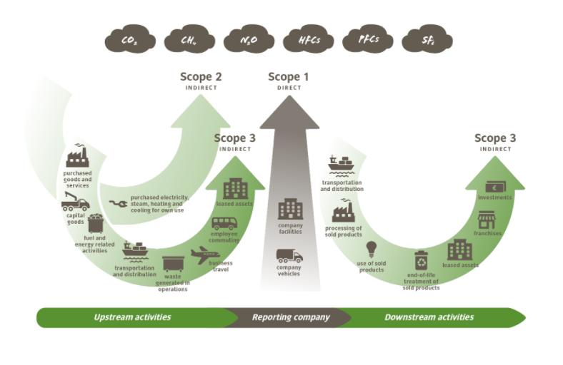 Les 3 scopes du bilan carbone